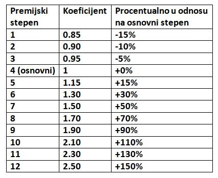 tabela koeficijent