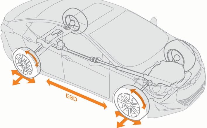 Kako radi EBD?