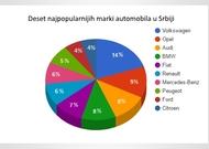 Najtraženiji polovni automobili u Srbiji u 2016.