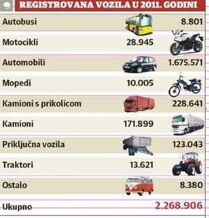 Srbiji su prošle godine registrovana oko 2,3 miliona vozila, a